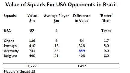 Squad Values Brazil